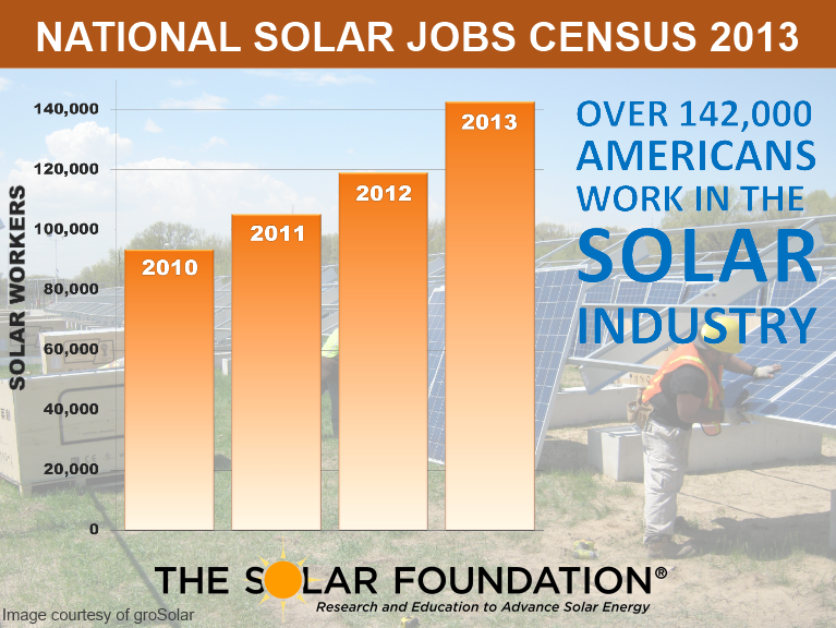 Image- Solar Jobs Census